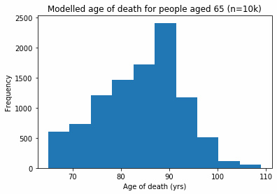 Histogram: longevity of people aged 65