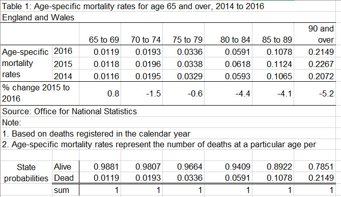Data on mortality rates (ONS)
